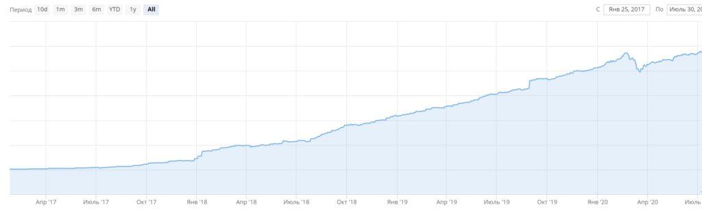 График роста портфеля с учетом пополнений