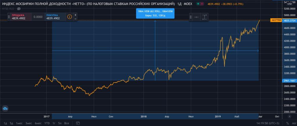 Индекс полной доходности за период существования портфеля