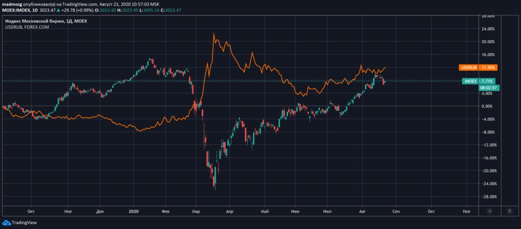 Корелляция курса доллара к рублю с индексом российских акций