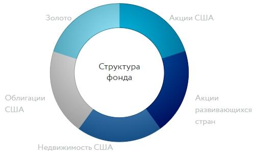 Структура всепогодного портфеля Открытие OPNW