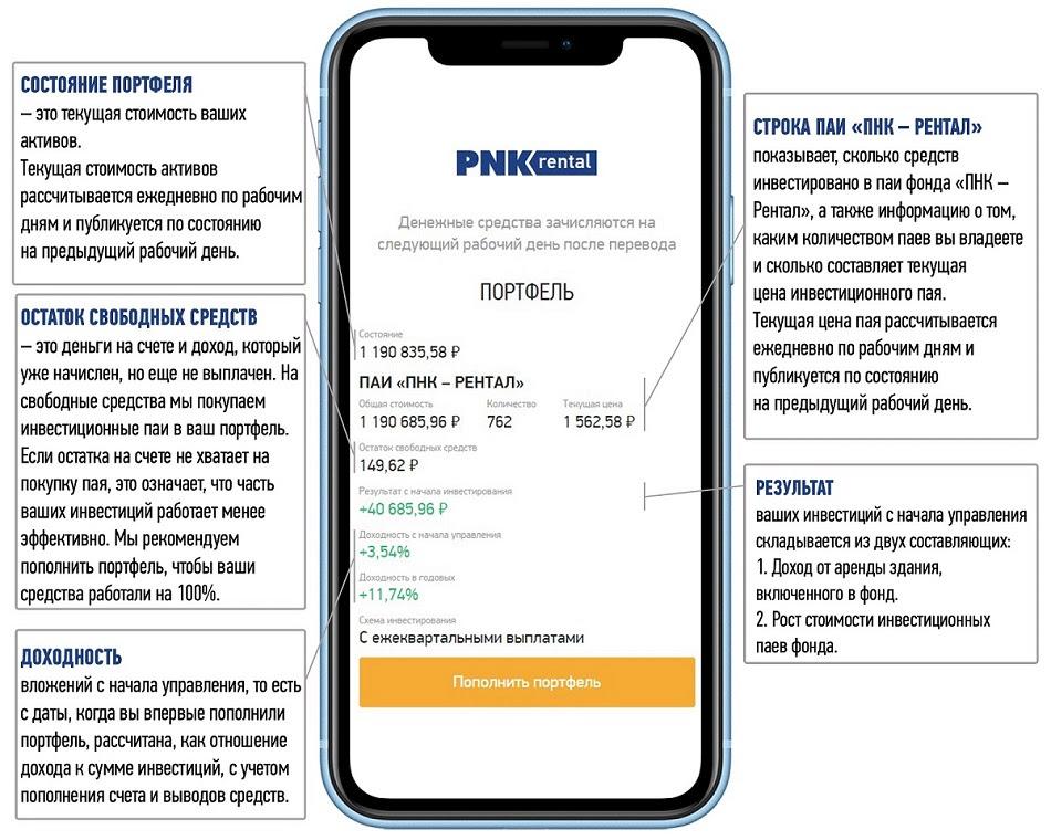 PNK Rental - мой обзор инвестиций в промышленную недвижимость