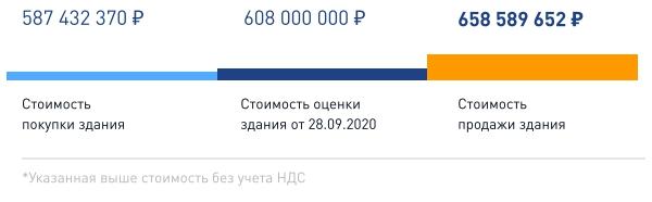 "Продажа ""PNK Парк Валищево"" в 4 квартале"
