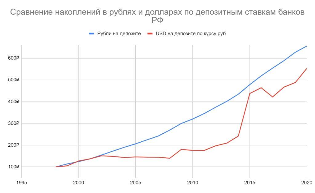 В чем выгоднее было хранить накопления - рублях или долларах?