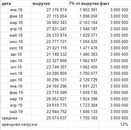 Арендный поток 1 и 2 - мой обзор на ЗПИФы недвижимости от Альфа капитал