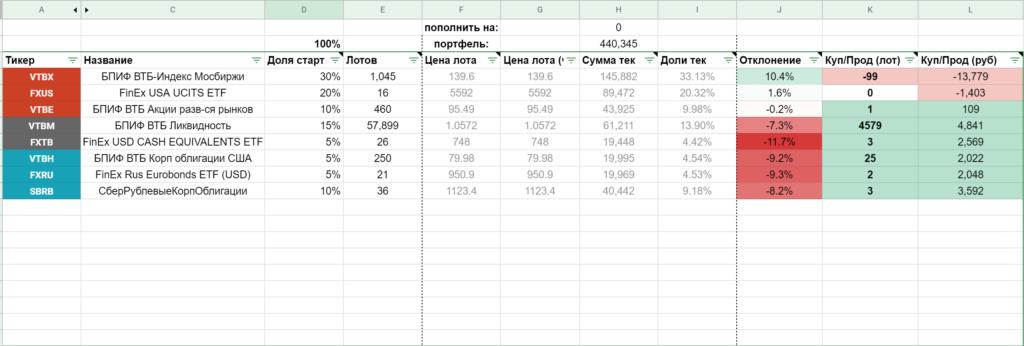 Ребалансировка пассивного портфеля на автомате (Таблица в Google Spreadsheet)