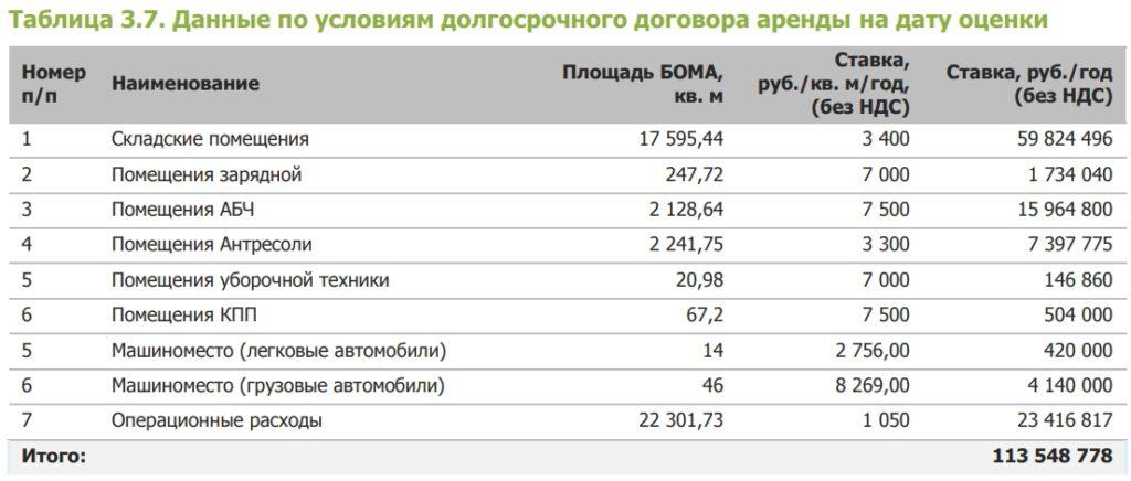 Арендные ставки по второму объекту PNK rental