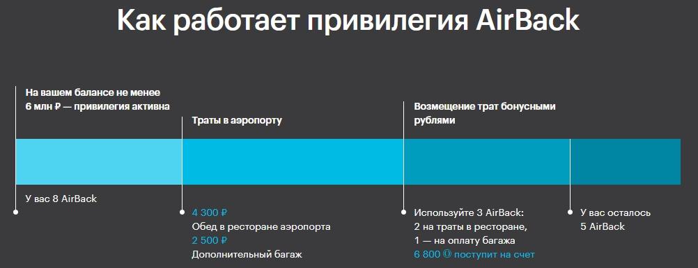 Открытие Премиум: 4% кешбека на все расходы