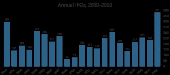 Всплеск IPO-активности в 2020 году