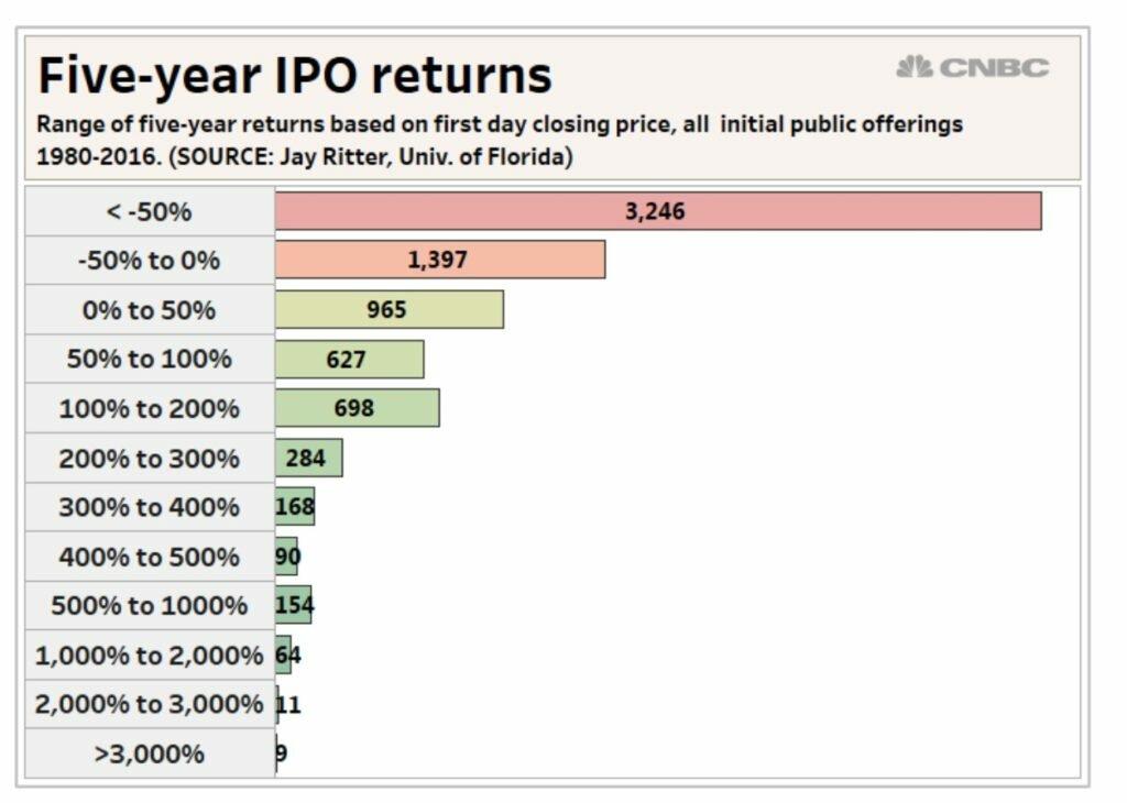 Доходность IPO на 5 летнем периоде с 1980 по 2016 год