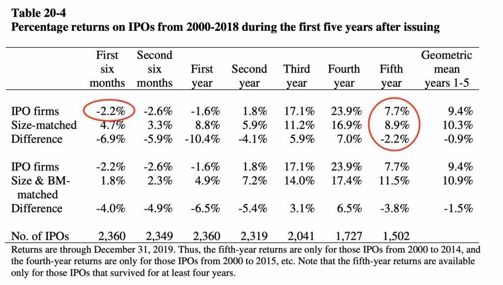 Доходность IPO 2000 - 2018