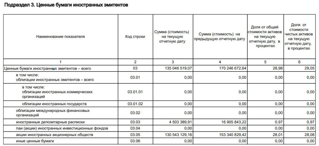 """ЗПИФ """"Фонд первичных размещений"""" от Freedom Finance (УК """"Восток-Запад"""")"""