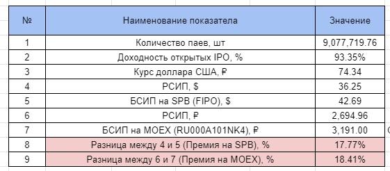 Премия рыночной цены пая к стоимости активов