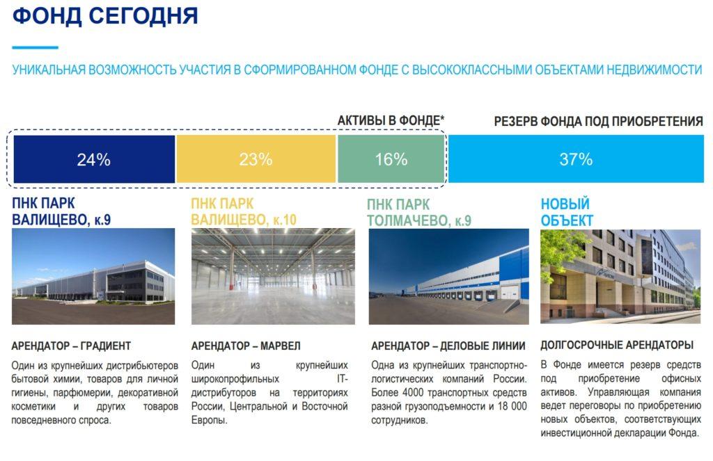 ВТБ рентный доход - объекты в фонде