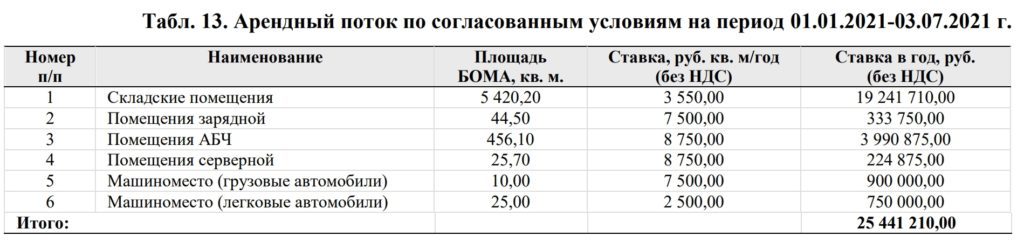 Доходность, Объект 4: ПНК Ростов На Дону