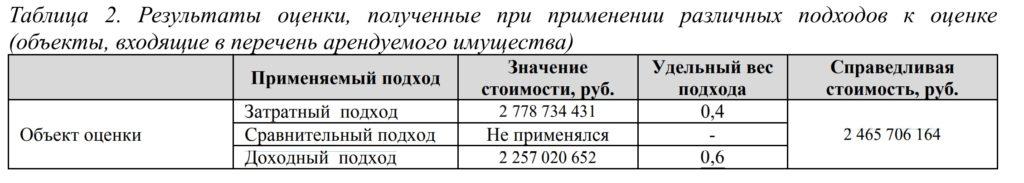 "Обзор фонда OZON (ЗПИФ ""ПАРУС-ОЗН"") от Parus Properties"