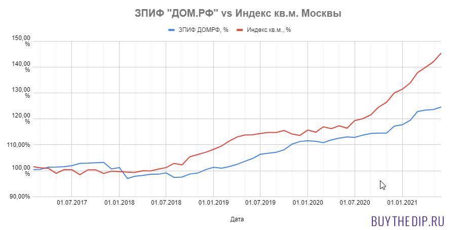 Доходность фонда недвижимости ДомРф в сравнении с ценой на квадратный метр в Москве