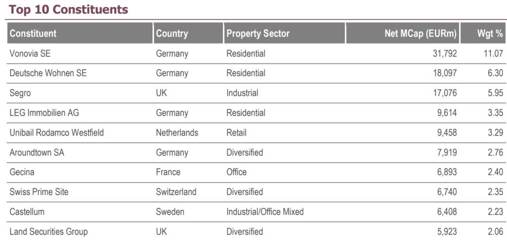 топ 10 бумаг в индексе FTSE EPRA Nareit Developed Europe Index