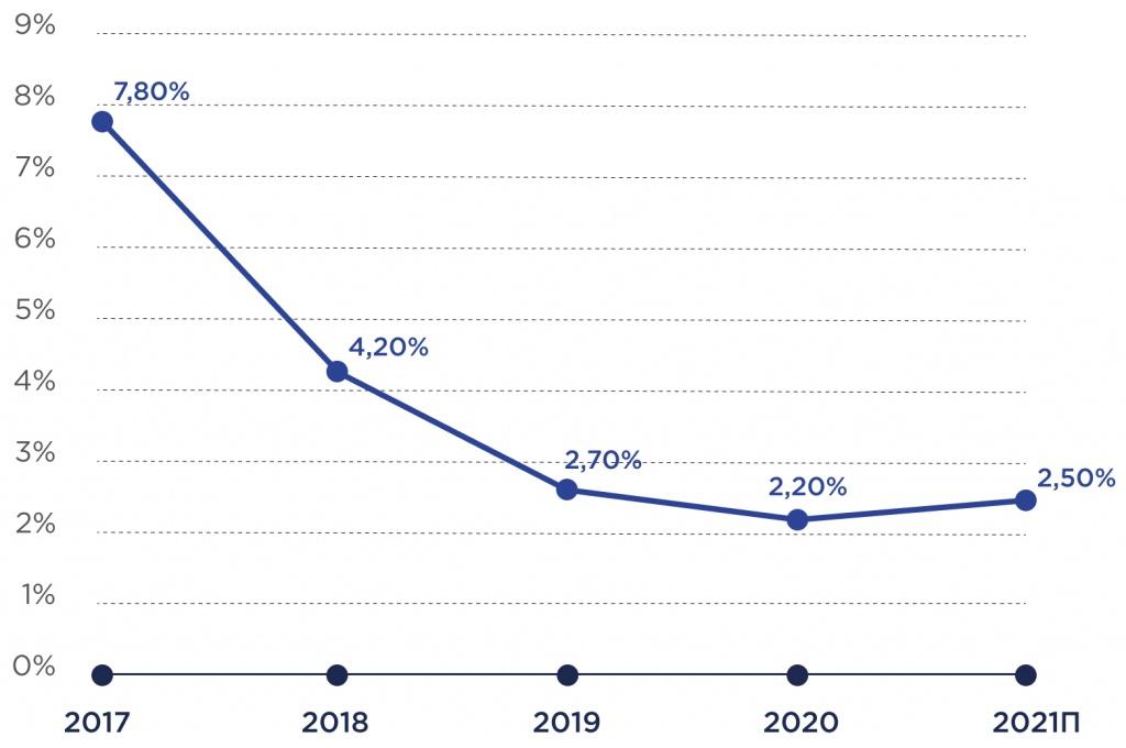 Общий взгляд на коммерческую недвижимость РФ в 2021 году