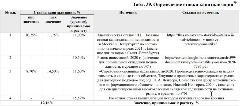 "PNK Rental: разбор пятого объекта «PNK парк Шушары 3» с арендатором ""ВкусВилл"""
